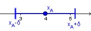 """[color=#0000ff]L'intorno blu, che va da [math]\textcolor{blue}{x_A-\delta}[/math] a [math]\textcolor{blue}{x_A+\delta}[/math][/color], definisce tutti i valori che distano da [math]x_A[/math] meno di [math]\delta[/math] : se prendo un punto dentro all'intorno è abbastanza """"vicino"""", altrimenti è troppo """"lontano"""": dista da [math]x_A[/math] più del raggio [math]\delta[/math] (l'ampiezza dell'intorno è detta il suo """"raggio""""). Più restringo il raggio dell'intorno, più i punti per rientrarvi dovranno essere vicini ad [math]x_A[/math]."""