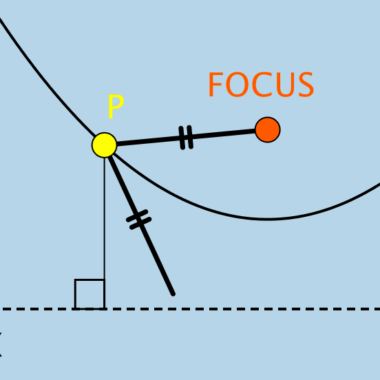 Parabola: Locus Definition
