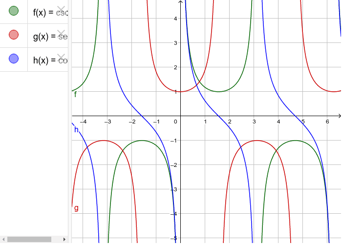 The graphs of the functions cosec (x), sec (x) and cot (x) Press Enter to start activity