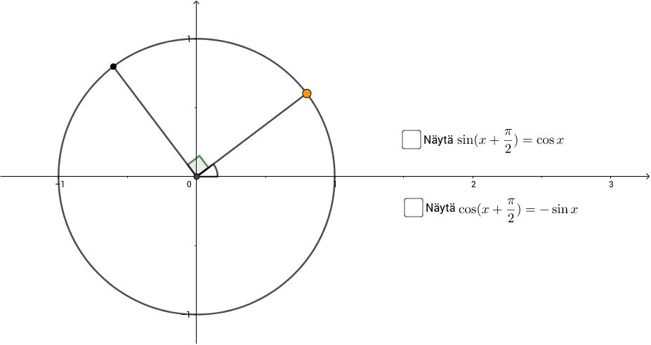 Liikuta oranssia pistettä pitkin ympyrän kehää Paina Enter aloittaaksesi