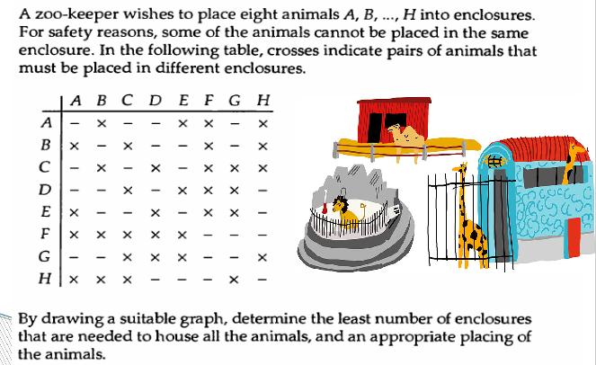Zoo Problem