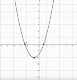 Parameter von Polynomfunktionen