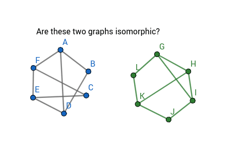Are these two graphs isomorphic? Press Enter to start activity