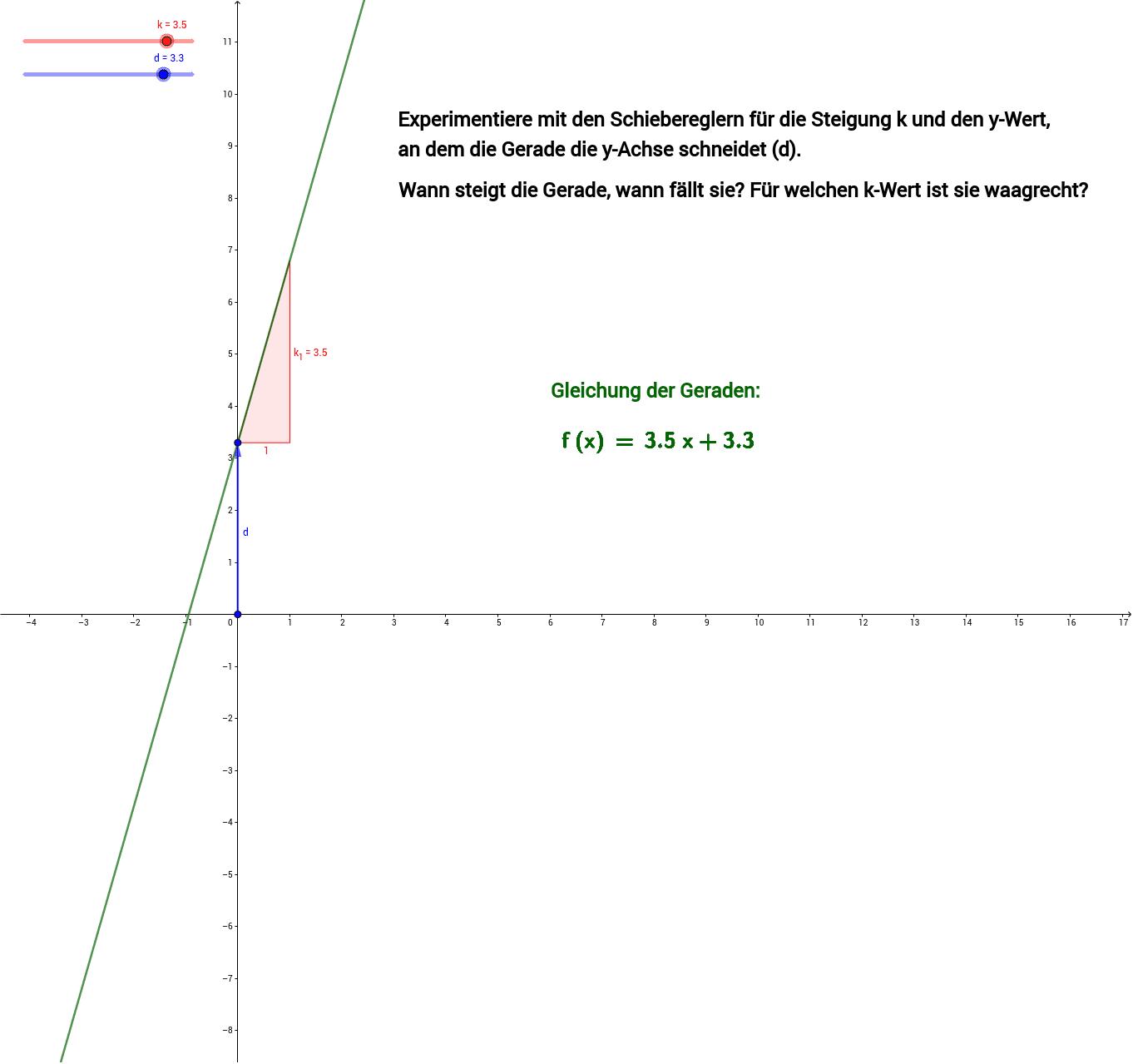 Die allgemeine Gleichung der Geraden ist f(x)=k*x+d. Drücke die Eingabetaste um die Aktivität zu starten