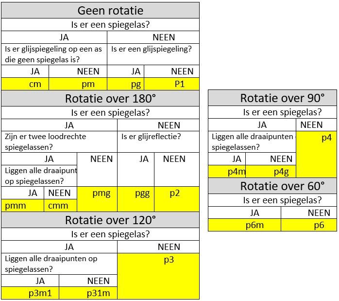 Je kunt de 17 behangpatroongroepen identificeren aan de hand van deze tabel.