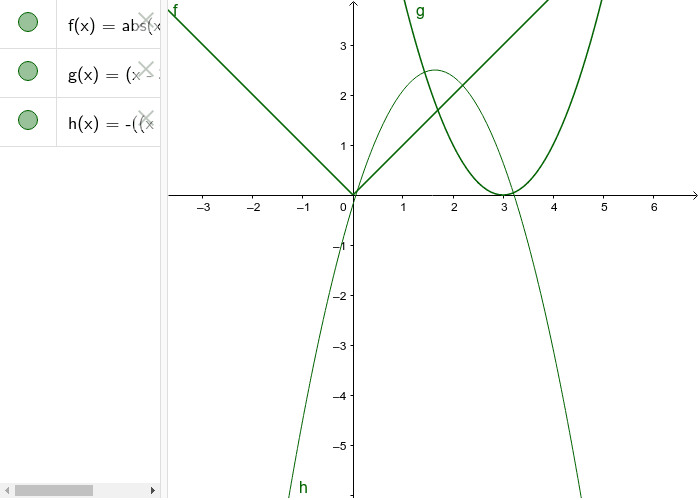 Transformation of Graphs 2 Press Enter to start activity
