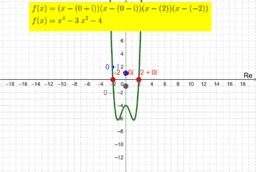 Complex Roots and Quartic Graphs