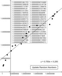 Errors in Regression Line (when data not normalized)