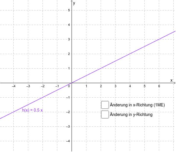 Ermitteln Sie die Anstieg des Graphen von h. Drücke die Eingabetaste um die Aktivität zu starten
