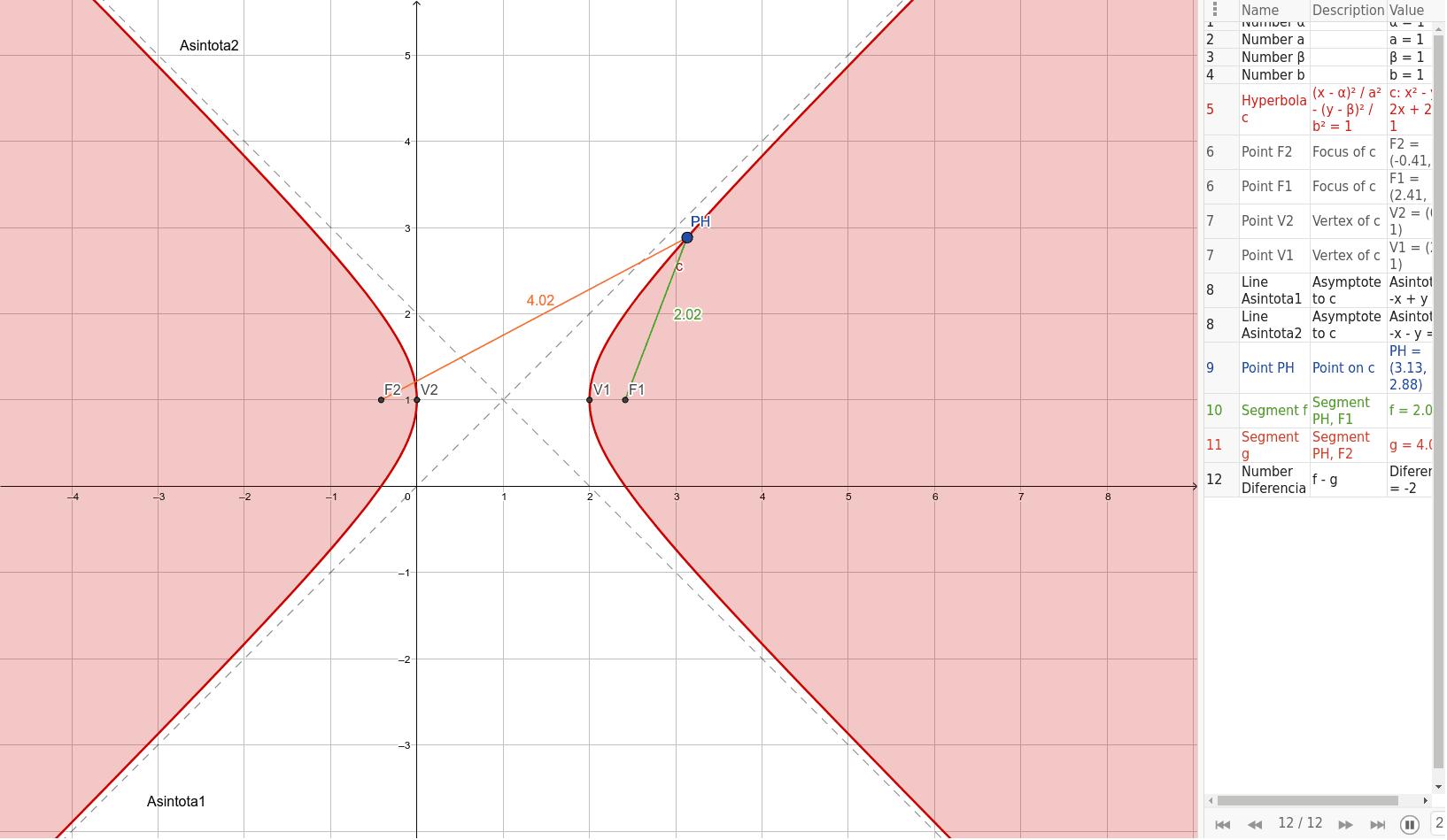 Deslizar punto en hipérbola (PH) para observar variaciones. Presiona Intro para comenzar la actividad