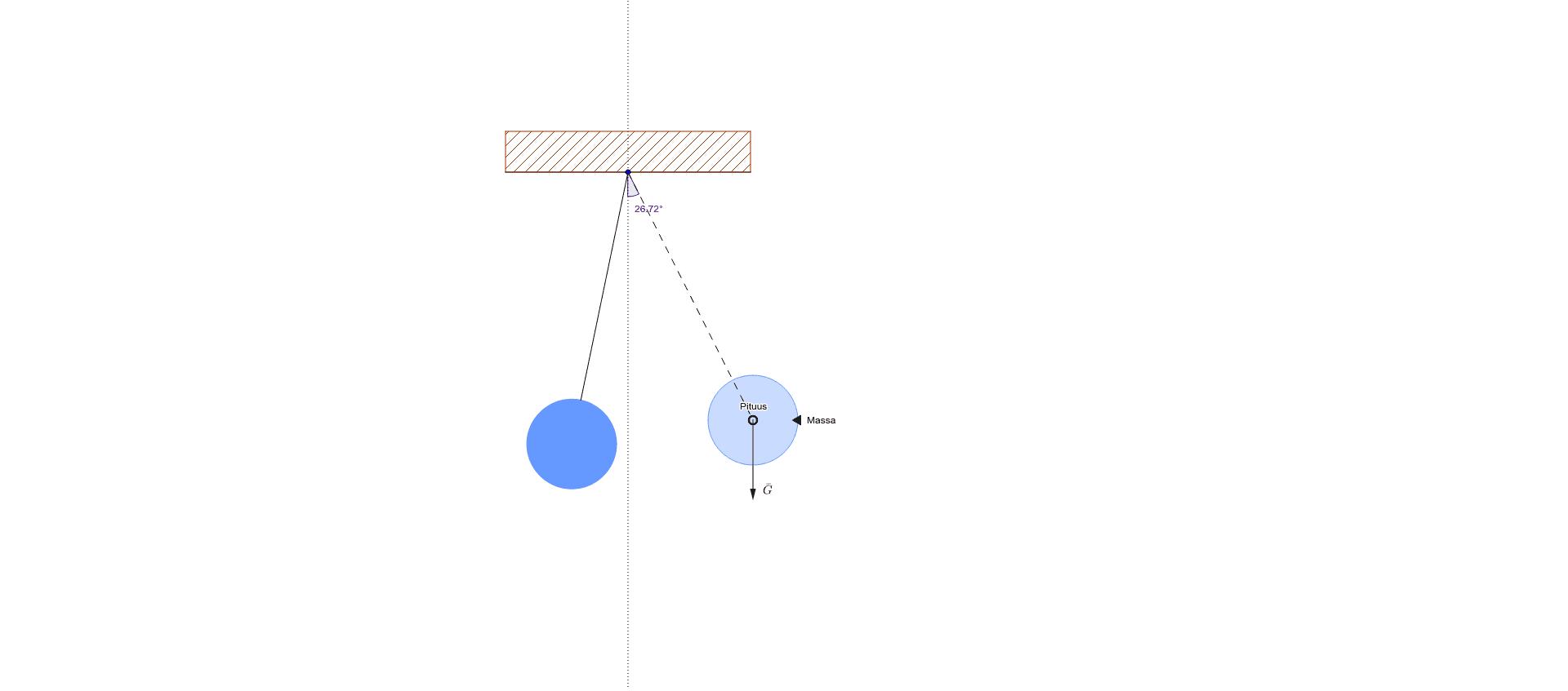 Muuta heilurin massaa ja varren pituutta kuvasta. Vasemmasta alakulmasta saat animaation käyntiin. Paina Enter aloittaaksesi