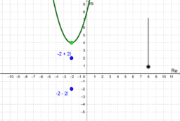 Visualizing the Complex Roots of a Quadratic