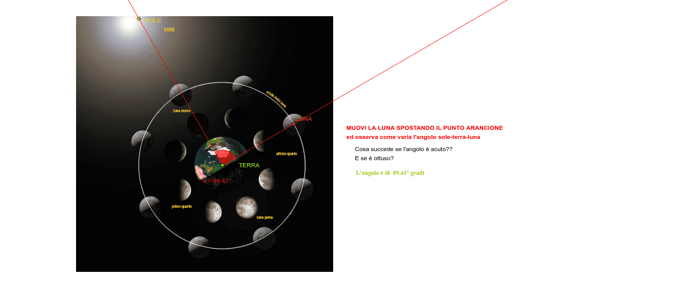 Le fasi lunari Premi Invio per avviare l'attività