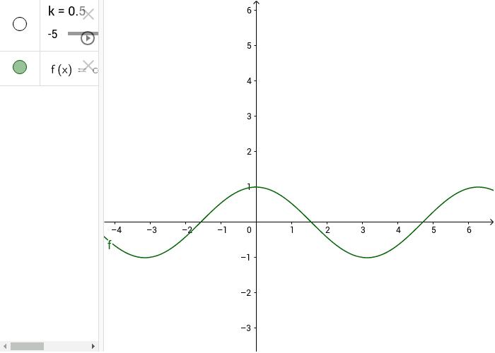 risoluzione grafica dell'equazione cos(x) = k Premi Invio per avviare l'attività