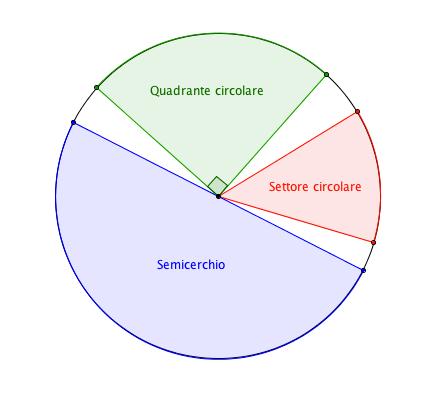 Quadrante Circolare, Settore Circolare, Semicerchio