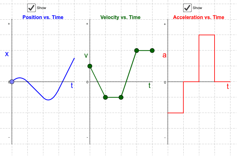 Move the points on the Velocity vs. Time graph to see the resulting changes in the Acceleration and Position graphs. Press Enter to start activity
