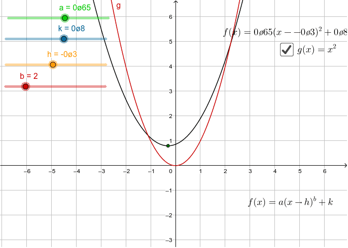 Parabola Standard Form Press Enter to start activity