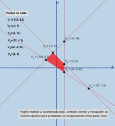 Programación lineal: región factible, vértices, optimización