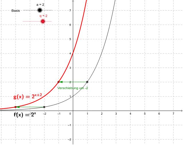 Horizontale Verschiebung Drücke die Eingabetaste um die Aktivität zu starten