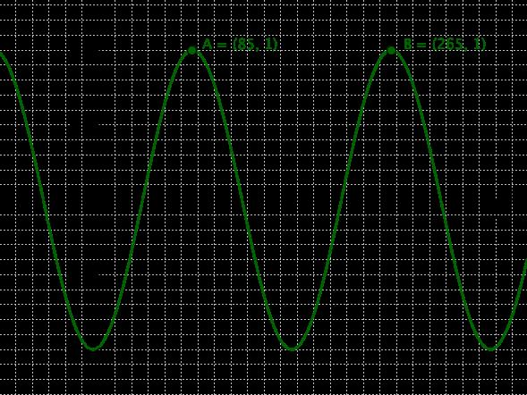 Graph 3.