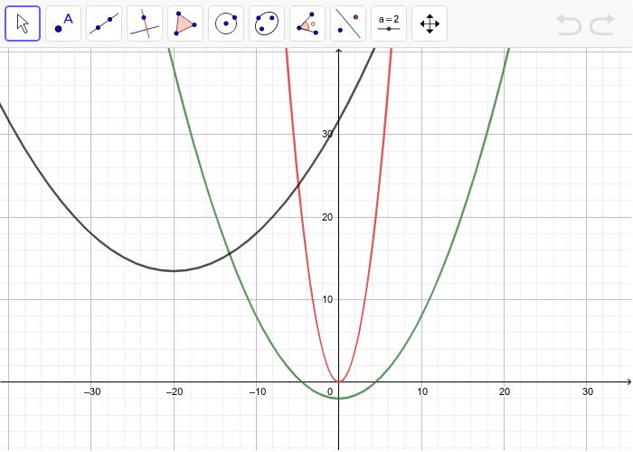 Deplasează oricare dintre parabole până se suprapune peste o alta, folosind butoanele: deplasare (obiect), deplasare foaie de desen, îndepărtare, apropiere Apăsați Enter pentru a începe activitatea