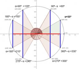 Introducción a la trigonometría