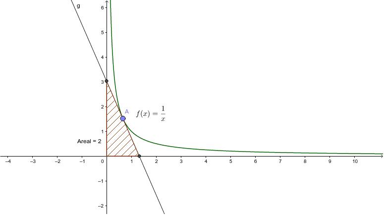 Uanset hvor A ligger er arealet skraveret 2 - Forklar hvorfor? Tryk Enter for at starte aktiviteten