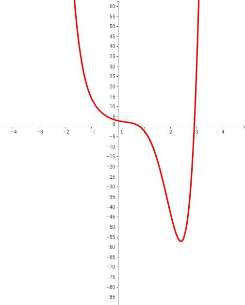 Curve Sketching in Algebra