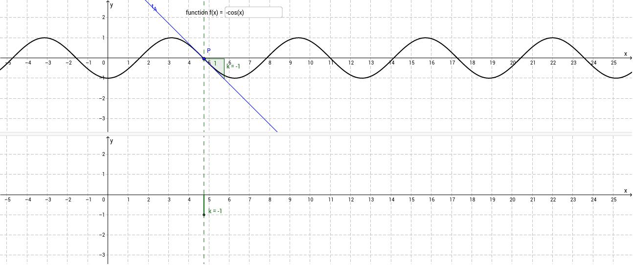 We want the derivation function of - cos (x). Click on the button and try it. Drücke die Eingabetaste um die Aktivität zu starten