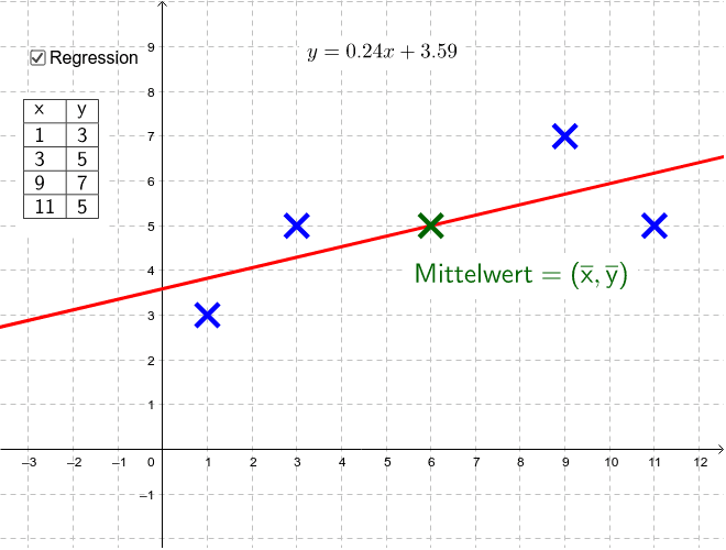 Minimaleigenschaft des Mittelwert(punktes) Drücke die Eingabetaste um die Aktivität zu starten