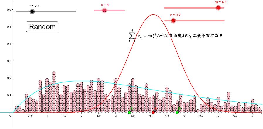 正規分布乱数の標準偏差を変えると(x_k-m)^2の分布も変わる。でもそれを標準偏差の2乗で割ると、分布は変わらない。 ワークシートを始めるにはEnter キーを押してください。
