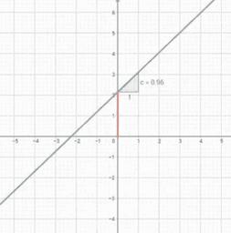 Parameter einer linearen Funktion