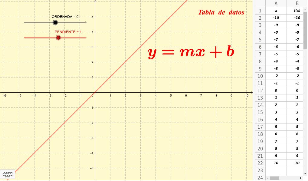 Función lineal de la forma f(x) = mx + b Presiona Intro para comenzar la actividad