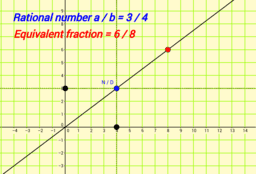 Rational numbers & Equivalent fractions