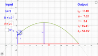 Problema proiectilului (aplicații ale funcției de gradul II)