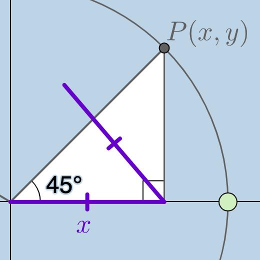 Trig Function Vals (45 deg)
