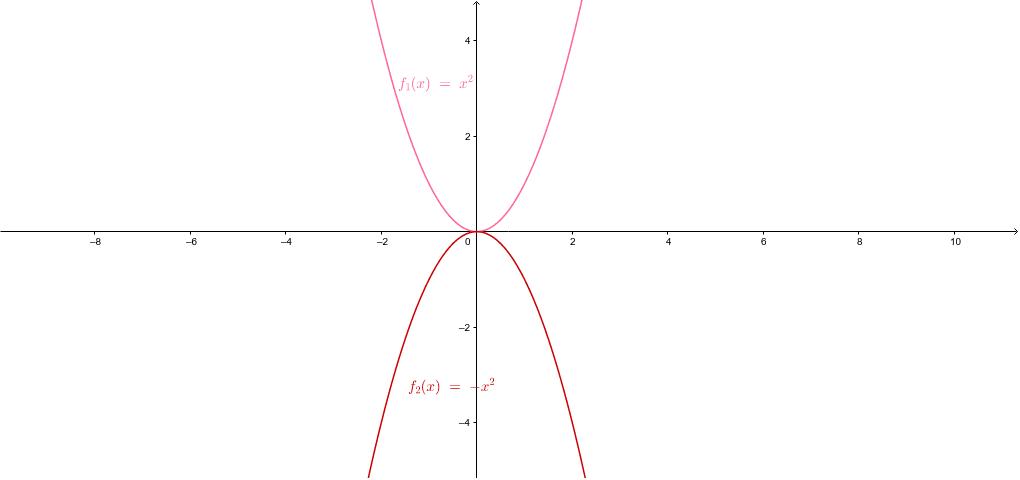 x^2 Press Enter to start activity