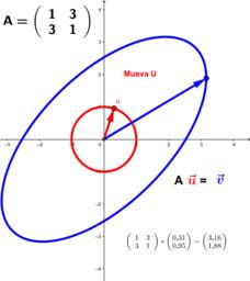 Transformaciones Lineales en R²