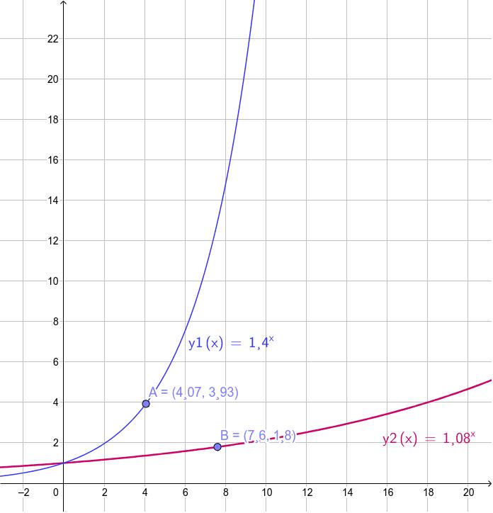 Exponentialfunktion: monoton steigend Drücke die Eingabetaste um die Aktivität zu starten