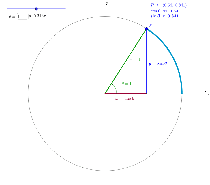 Sine and Cosine in the Unit Circle Press Enter to start activity