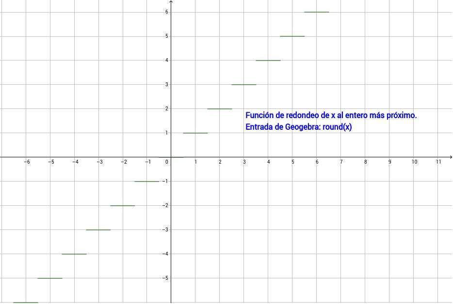 Redondeo de x al entero más próximo. Presiona Intro para comenzar la actividad