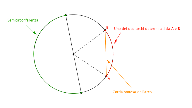 La semicirconferenza