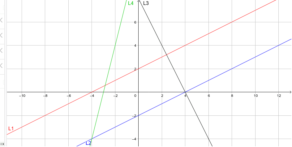 Linear relationships on the Cartesian plane #2 Press Enter to start activity