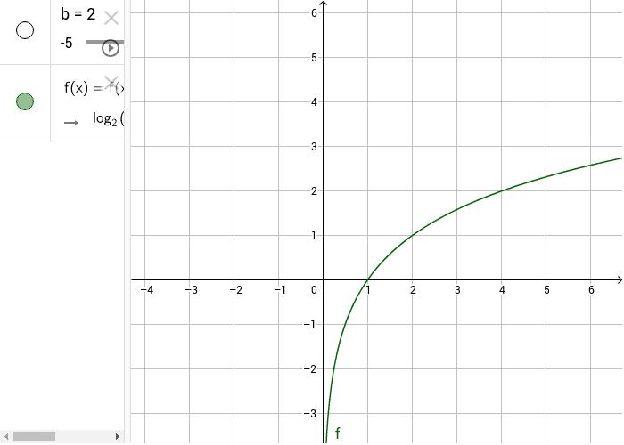 grafico della funzione logaritmo in base b (b=2) Premi Invio per avviare l'attività