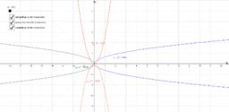 Kegelsneden - vergelijkingen van de parabool