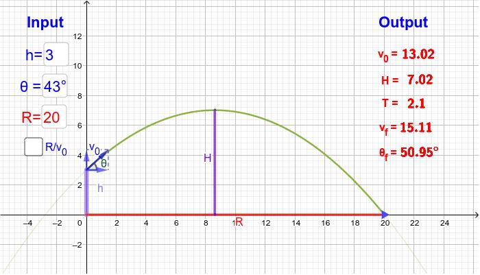 Intervale Input: înălțimea de lansare [0,10], unghiul de lansare [0',90'], distanța de aterizare [0,25], viteza de lansare [0,15],  Apăsați Enter pentru a începe activitatea