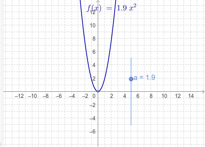 Mijenjaj vrijednost klizača a, promatraj promjene koje se događaju na grafu, a zatim odgovori na pitanja ispod apleta. Pritisnite Enter kako bi pokrenuli aktivnost