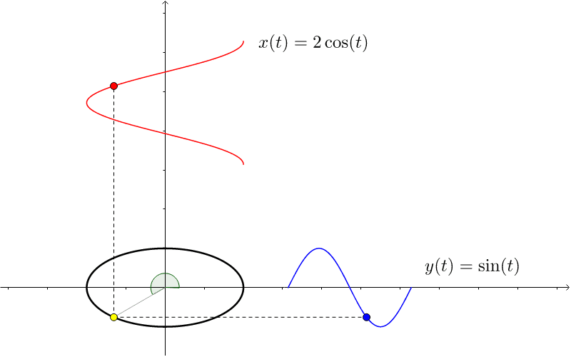 This worksheet motivates the use of sine and cosine functions for parameterizing an ellipse centered at the origin. Press Enter to start activity