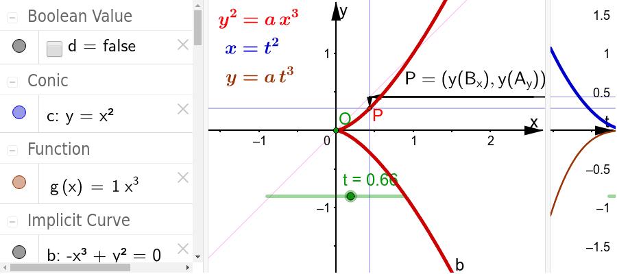 in doppelt-kartesischer Sicht, rechts die Funktionen von t, übertragen nach links Drücke die Eingabetaste um die Aktivität zu starten