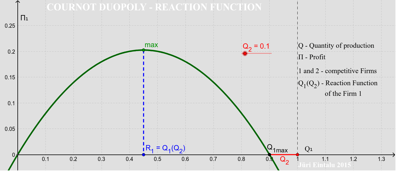 Cournot Duopoly - Reaction Function Press Enter to start activity